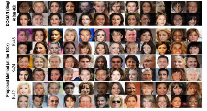Experimental Results reported on CelebFaces dataset