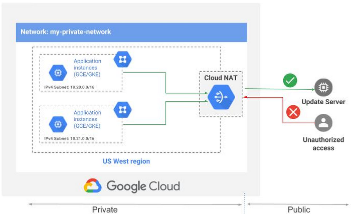 Cloud NAT: Deep dive into our new network address translation ...