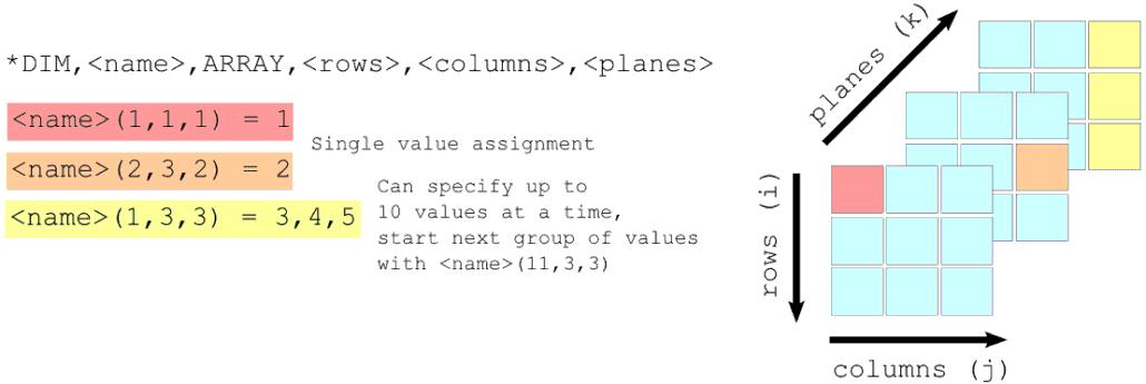 ANSYS | Массивы (Array) хорошо подходят для хранения векторов и матриц.