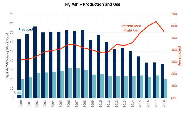 Fly ash production use