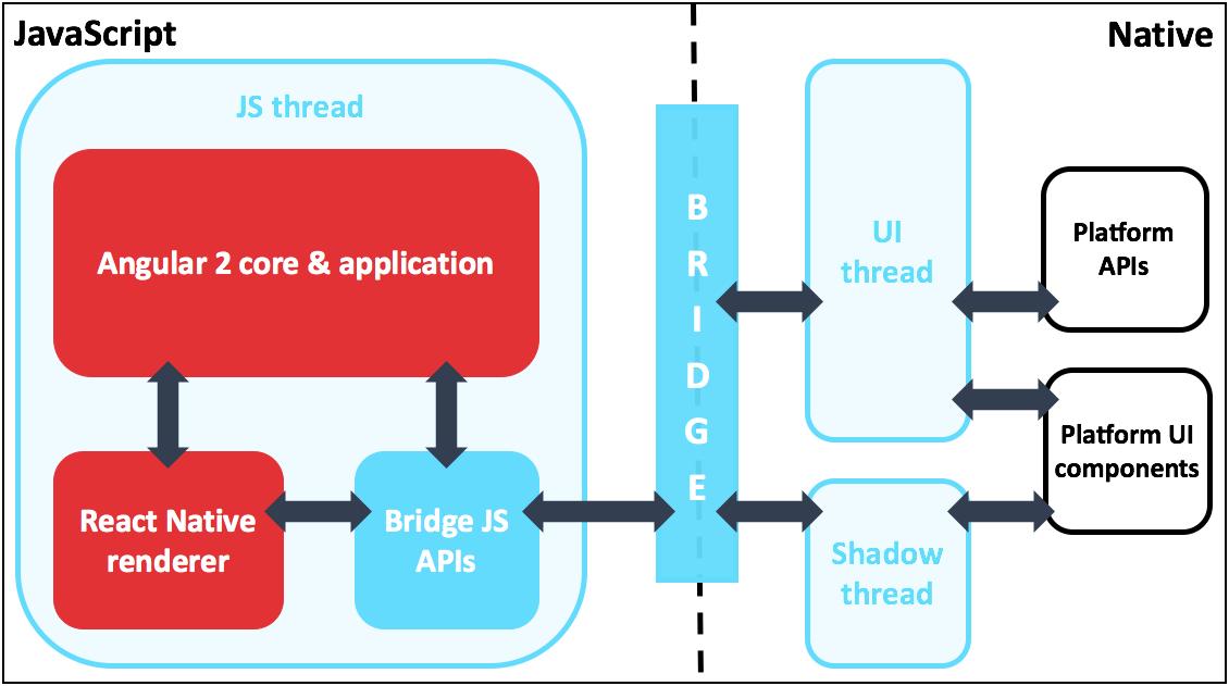Angularjs angular 2 react native for Angularjs 2 architecture