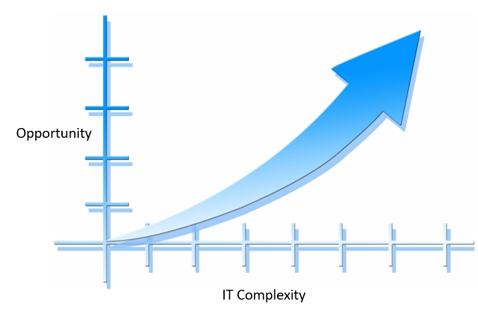 IT Complexity vs Opportunity chart