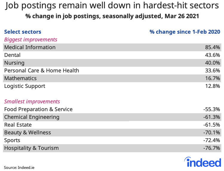 Table showing job postings remain well down in hardest-hit sectors