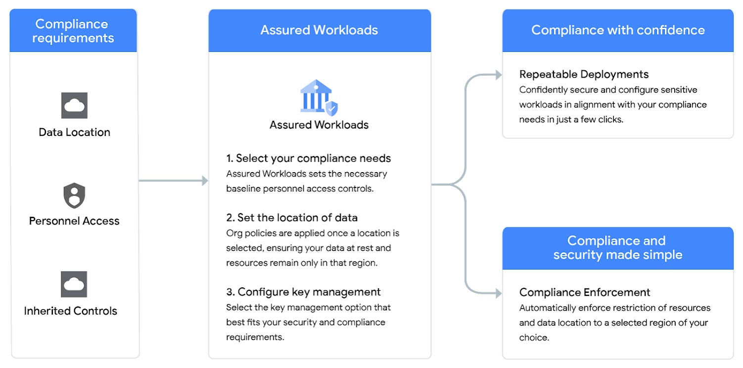 Diagrama de Assured Workloads