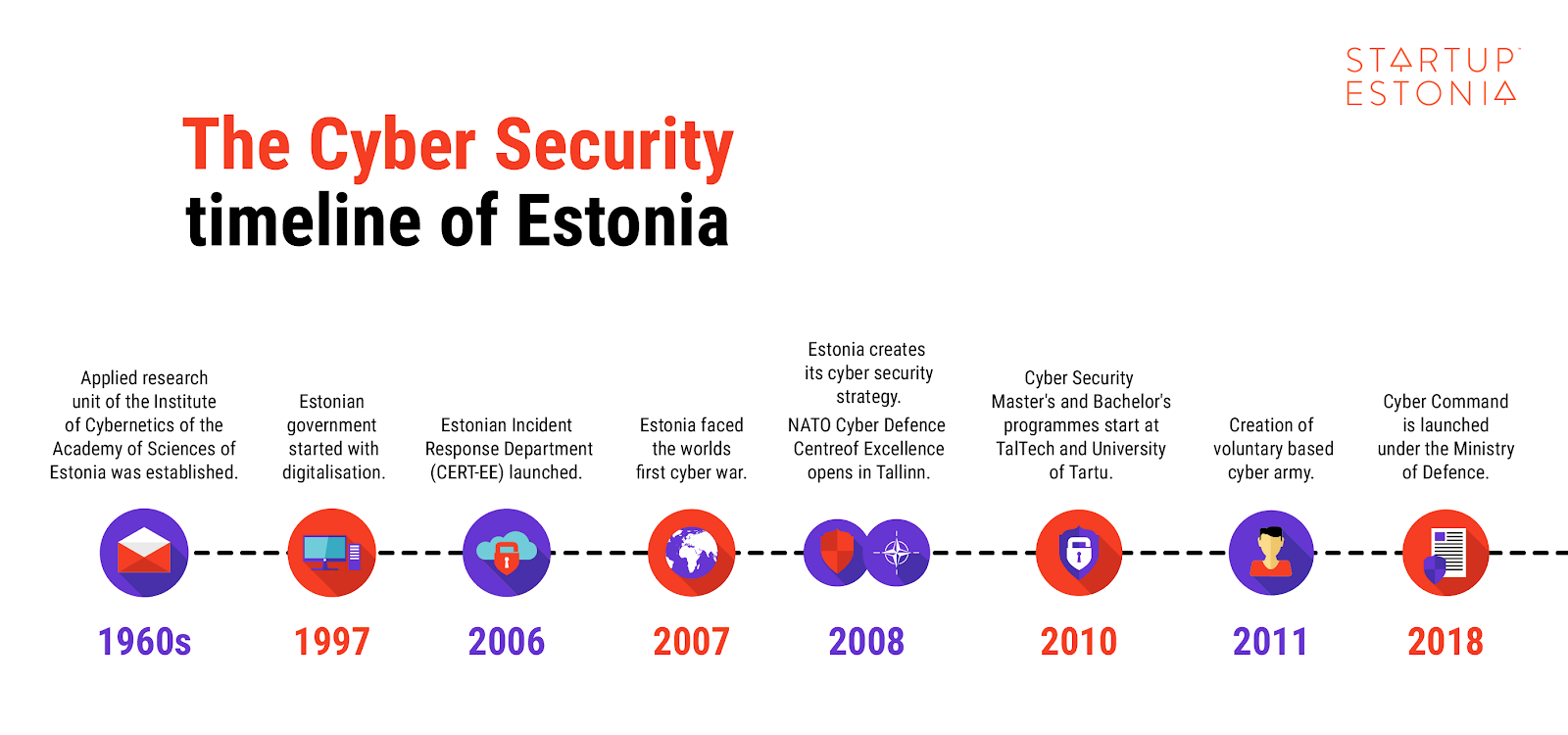 The Cyber Security timeline of