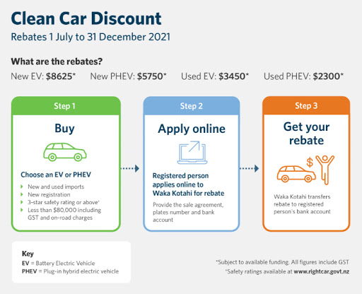 Why the same mid-market EV costs over 50% more in New Zealand