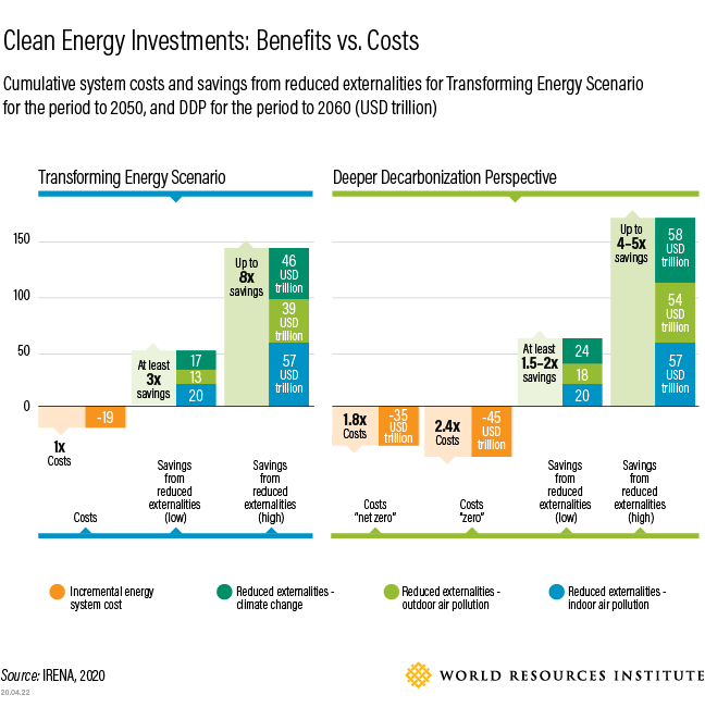 Investment in Renewable Energy- Img 6