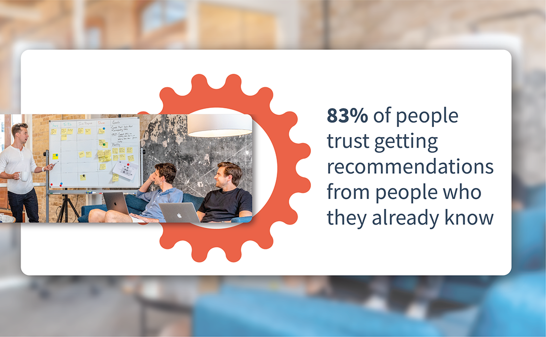 83% of people trust getting recommendations from people they already know