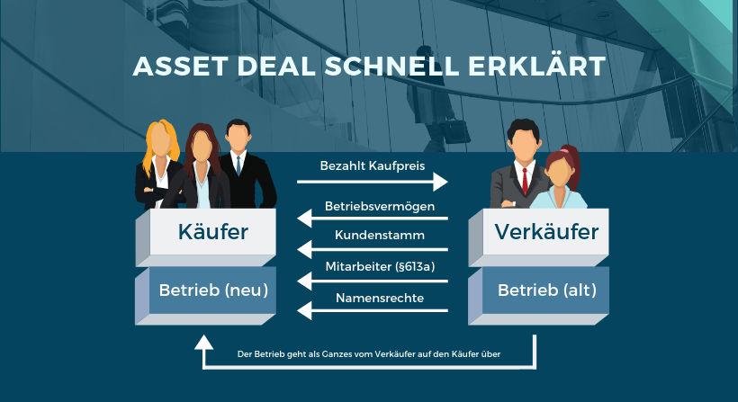 Asset Deal erklärt