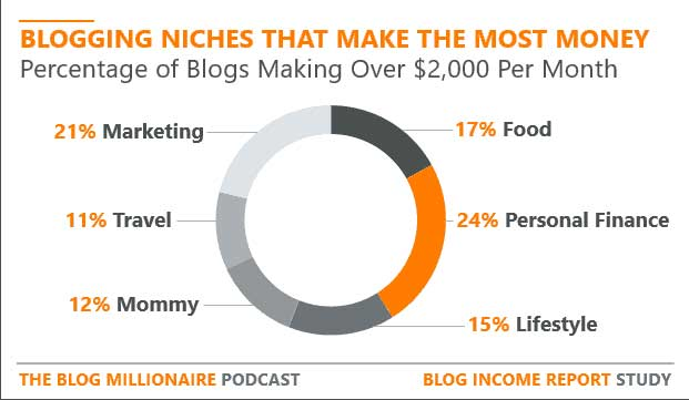 blogging niches that make the most money