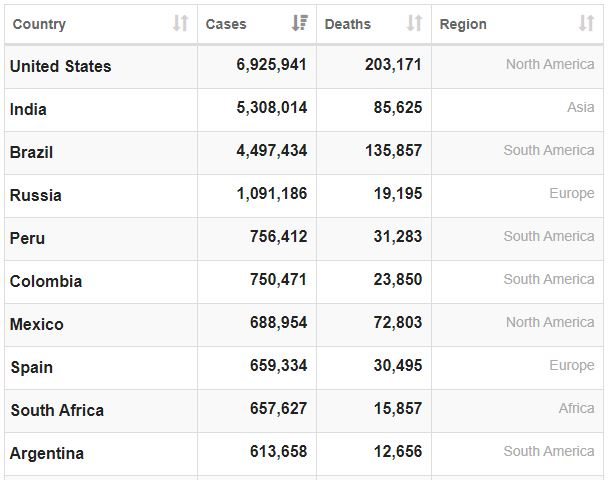 Spain has overtaken SA on the btable of countries with the most Covid-19 cases.