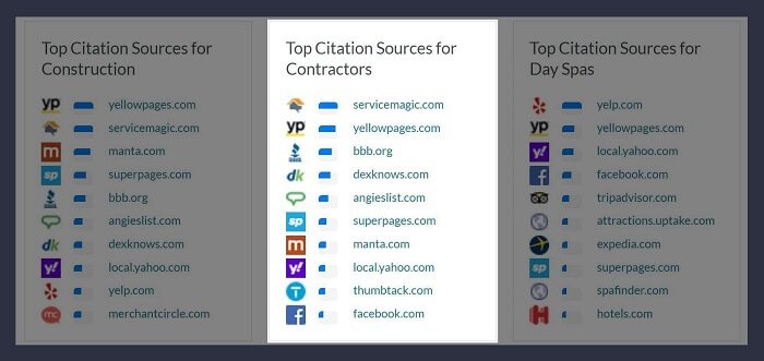 Moz's List of Top Citations For Contractors