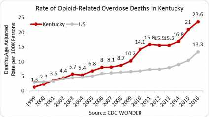 A chart showing the rate of opioid-related overdose deaths in Kentucky