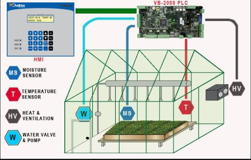 Aquaponics design ideas for PC