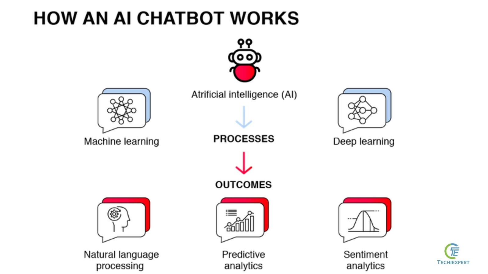 Machine learning algorithms used in chatbots