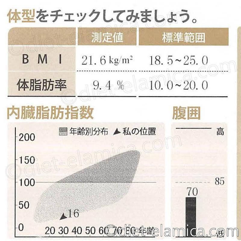 体脂肪率9.4%