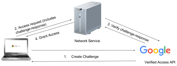 Verified Access diagram