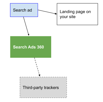 Clicks to go the landing page and Search Ads 360