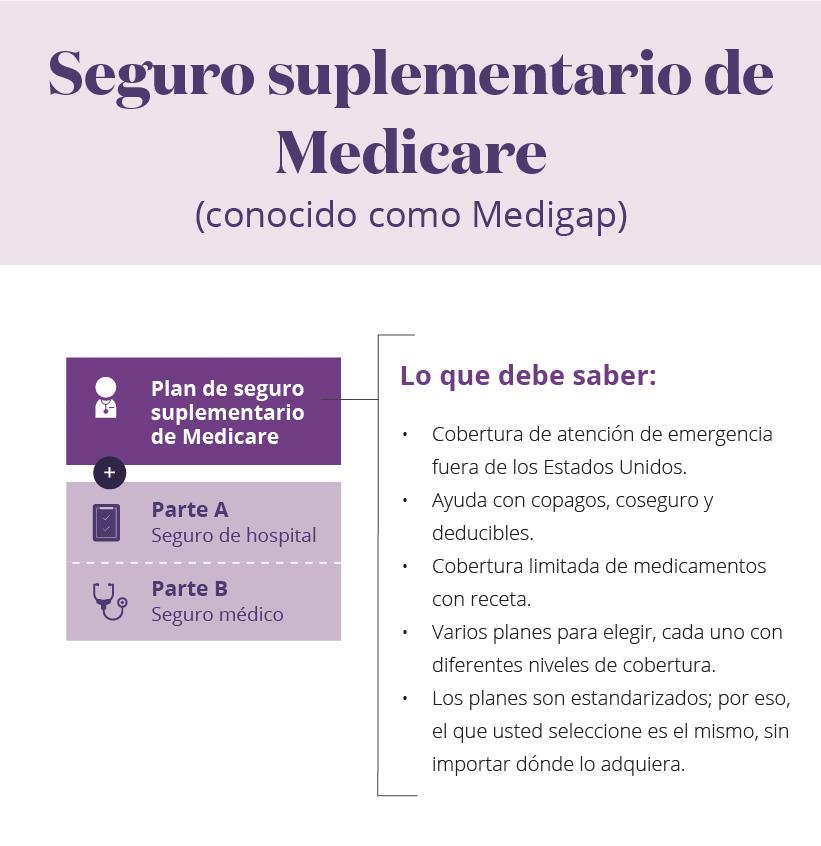 Seguro suplementario de Medicare