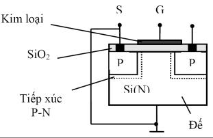 Cấu tạo của MOSFET kênh cảm ứng