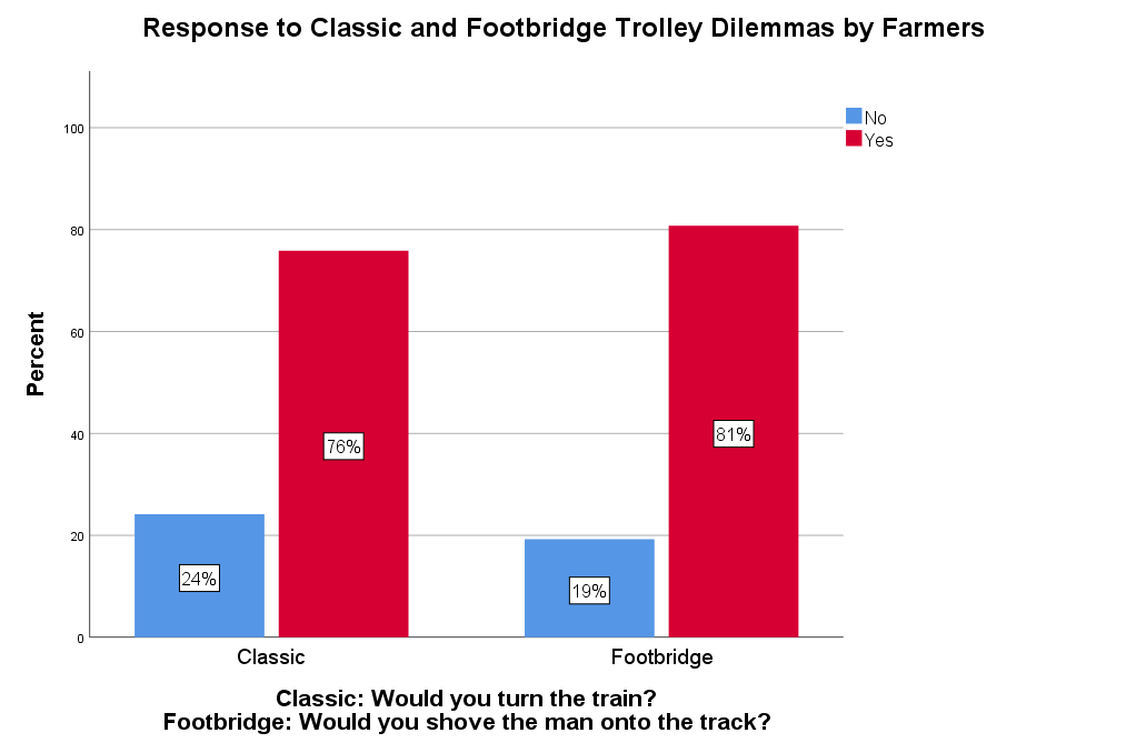 Graph displaying percent of participants willing to turn the train in the classic trolley dilemma.