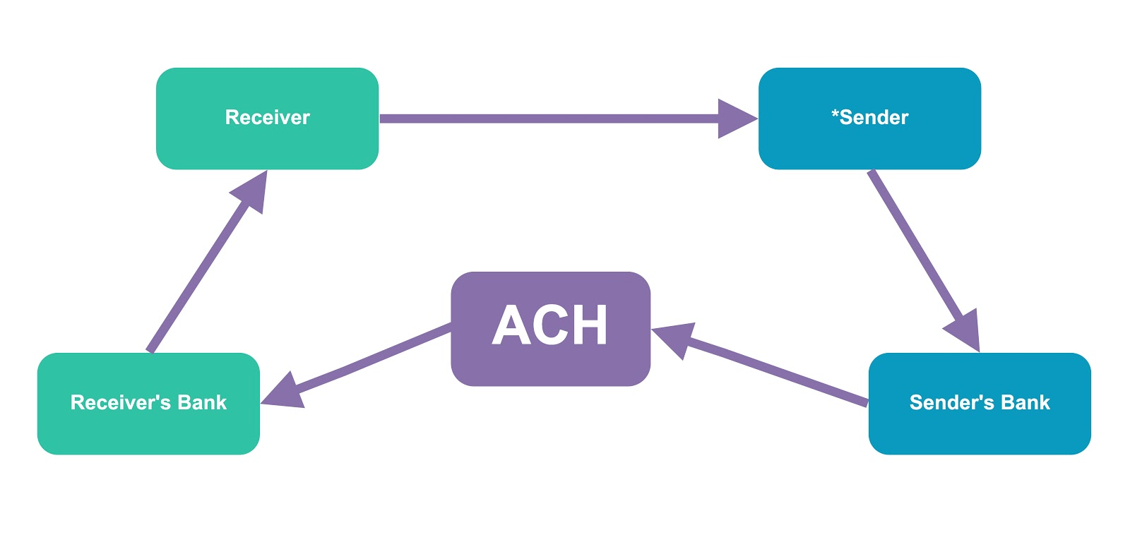 How ACH bank to bank transfers work.