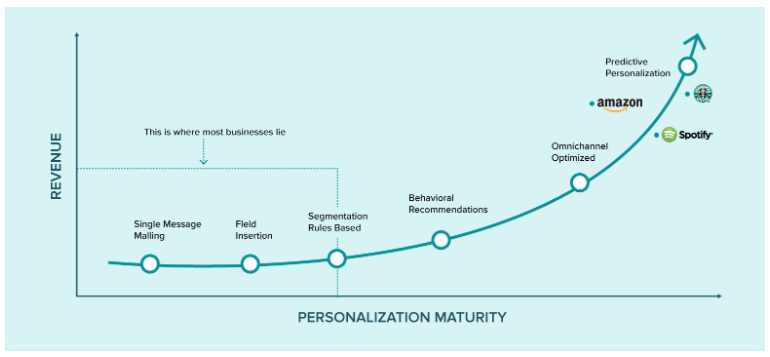 hyperpersonalization is the key to customer relationships marketing