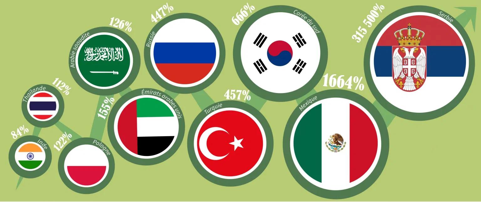 graphique montrant les 10 pays ayant le plus augmentés leurs réserves d'or en 20 ans