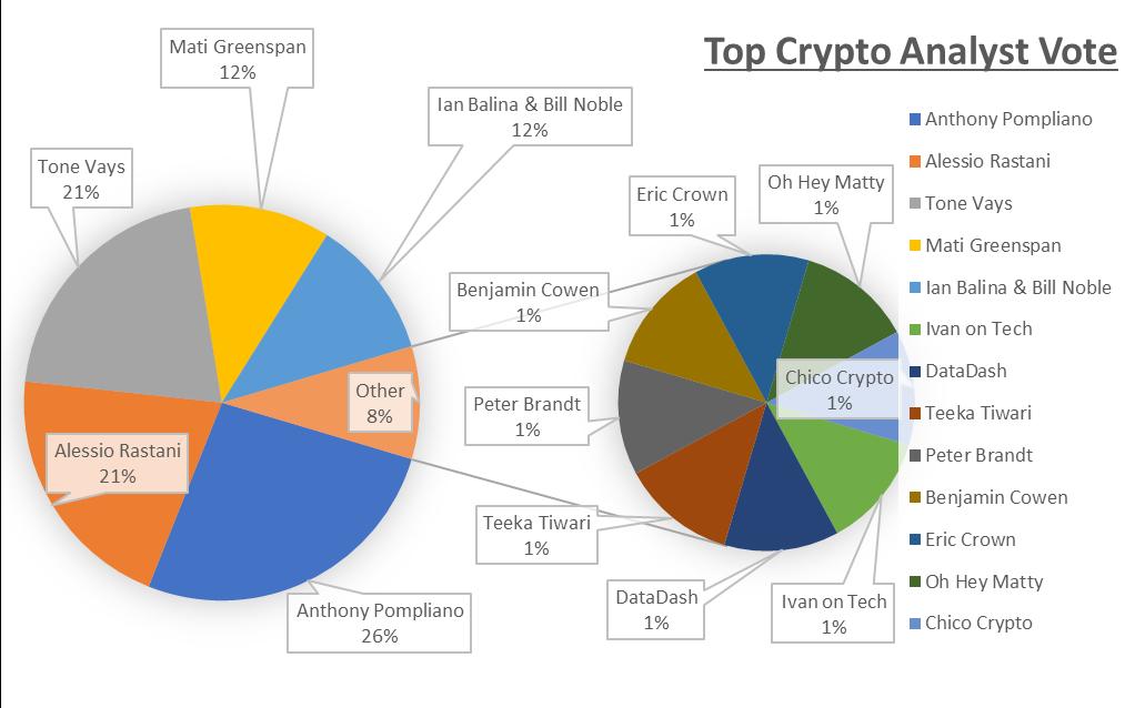 Top Crypto Analyst Vote