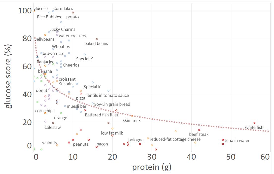 food insulin index vs fat