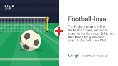 Photo: Interest in tennis is no match for the English squad. #GoogleTrends