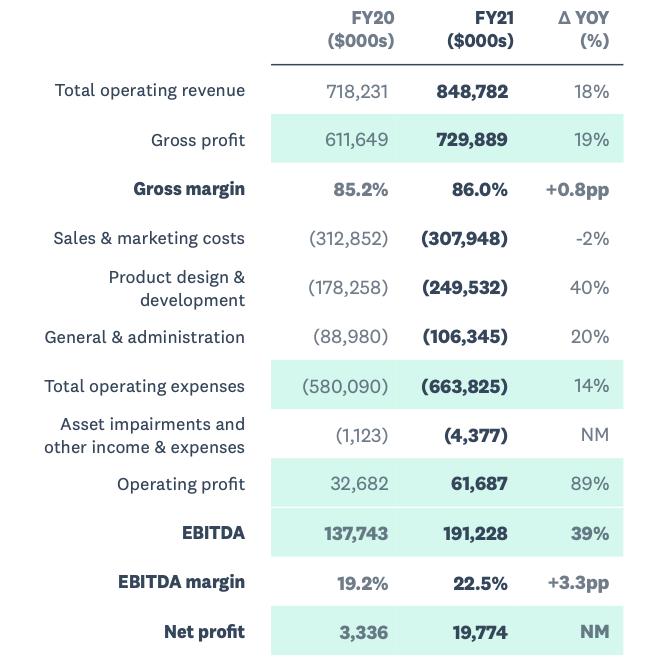 Xero Stock Analysis, Financial Performance FY21