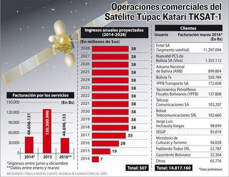 Bolivia: TKSAT-1 permite que en 100.000 televisores se capten 20 canales