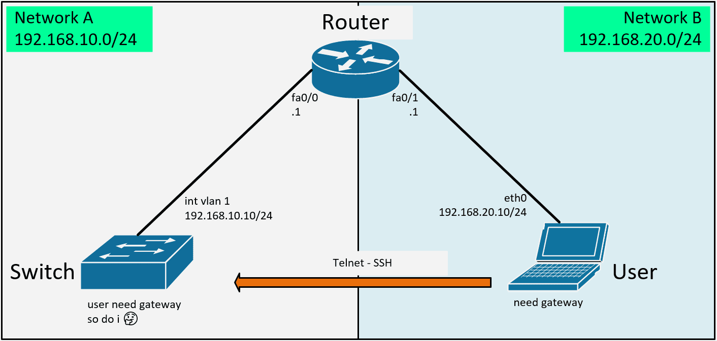 remote access cisco switch