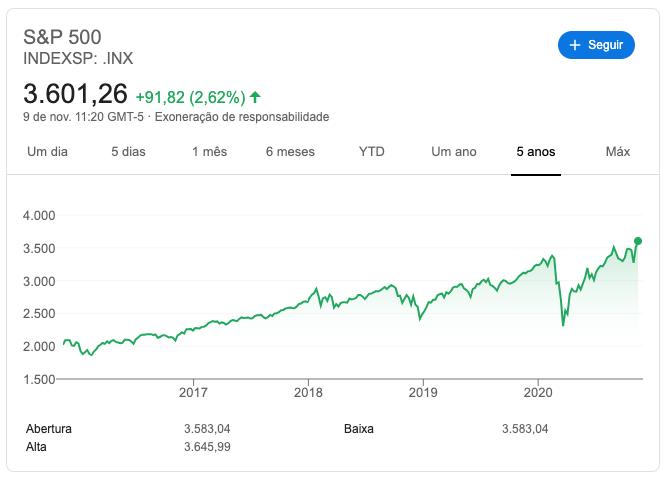 S&P 500, índice composto pelas quinhentas maiores empresas negociadas em bolsa dos EUA.