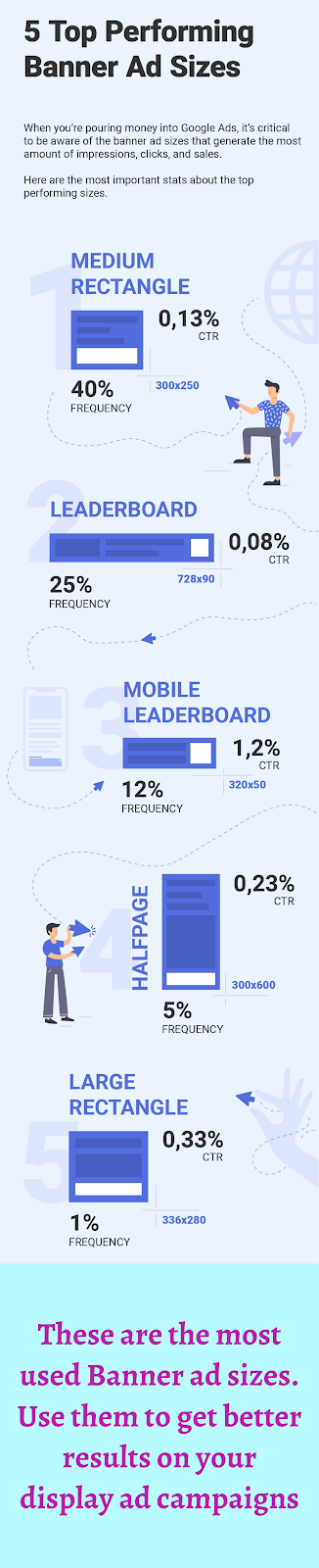 Top 5 most used banner ad sizes