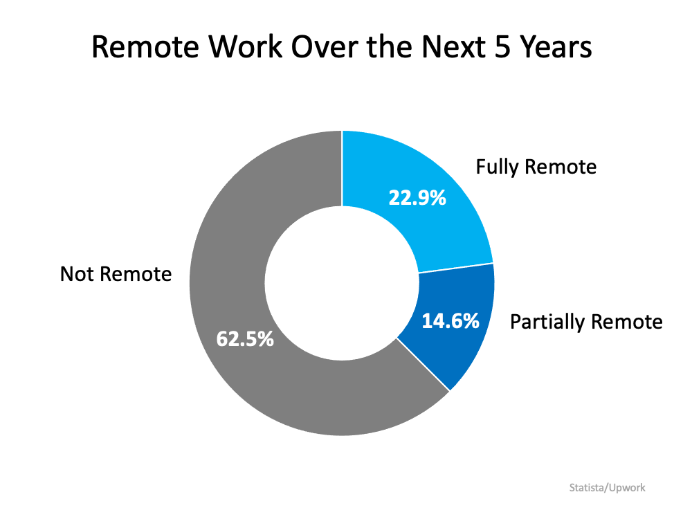 Remote Work Has Changed Our Home Needs. Is It Time for Your Home To Change, Too?   MyKCM