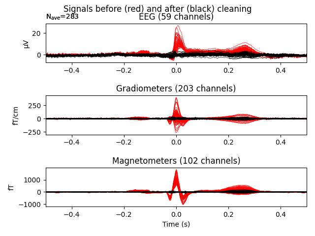 Image of signal acquisition methods before and after applying ICA