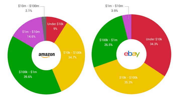 Amazon vs eBay: who sells on each