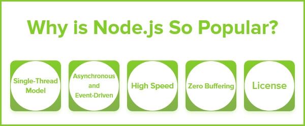 Node.js Development Popularity