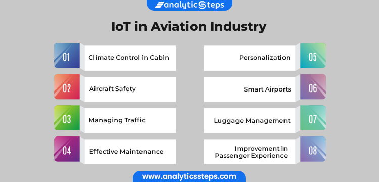Image Showing Applications of IoT in Aviation Industry: 1. Climate Control in Cabin 2. Aircraft Safety 3. Managing Traffic 4. Effective Maintenance 5. Improvement in Passenger Experience 6. Personalization 7. Luggage Management 8. Smart Airports
