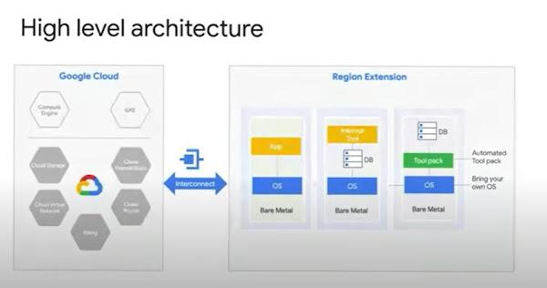arquitetura de serviço bare metal da Oracle