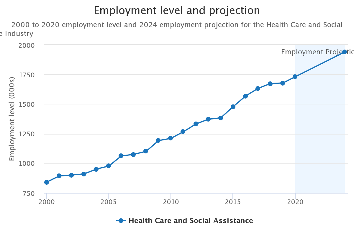 Gorilla Jobs Blog Healthcare Jobs Prospects 2021 Employment Level and Projection Statistics From Australian Industry and Skills Committee Overview