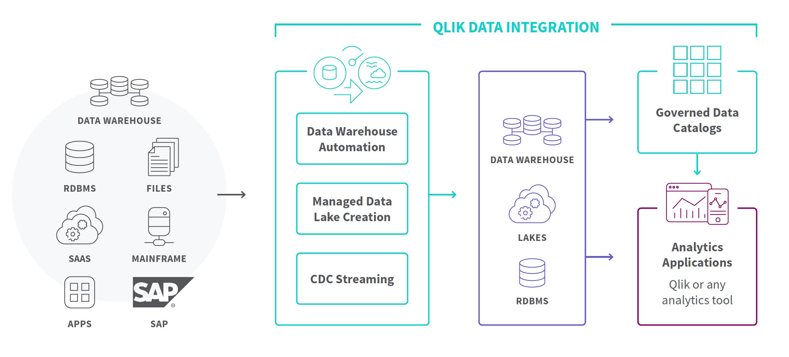 Qlik's platform at a glance