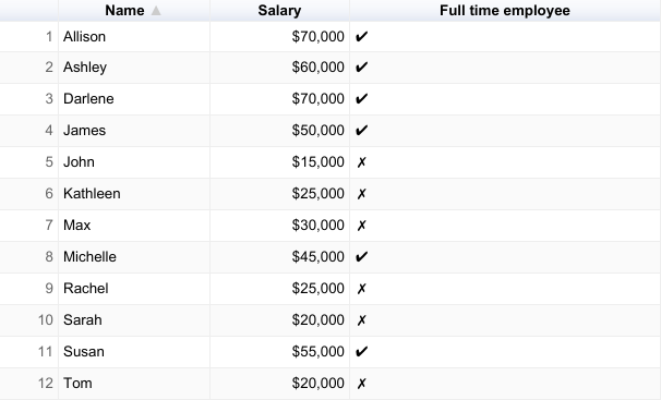 Table chart showing employee salaries