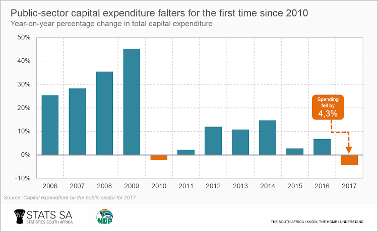 How capital expenditure has shrunk in SA.
