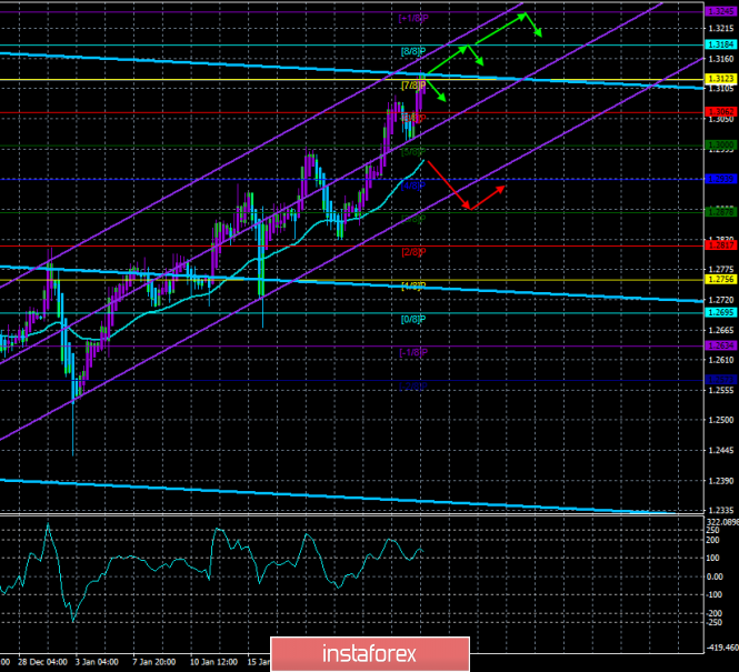"GBP / USD. 25th of January. The trading system. ""Regression Channels"". The UK exit dates from the EU are postponed to May"