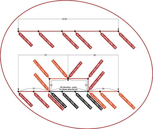 référencement linéaire SIG pipeline geospatial PODS