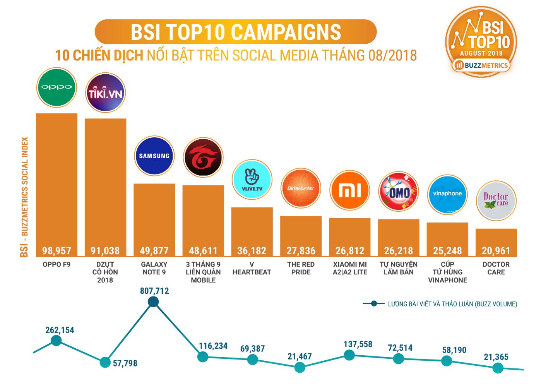[Case study Tiki] 10 chiến dịch nổi bât trên social media tháng 8/2018