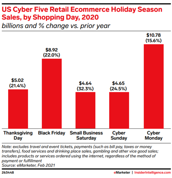 Cyber Five Retail Sales, By Shopping Day